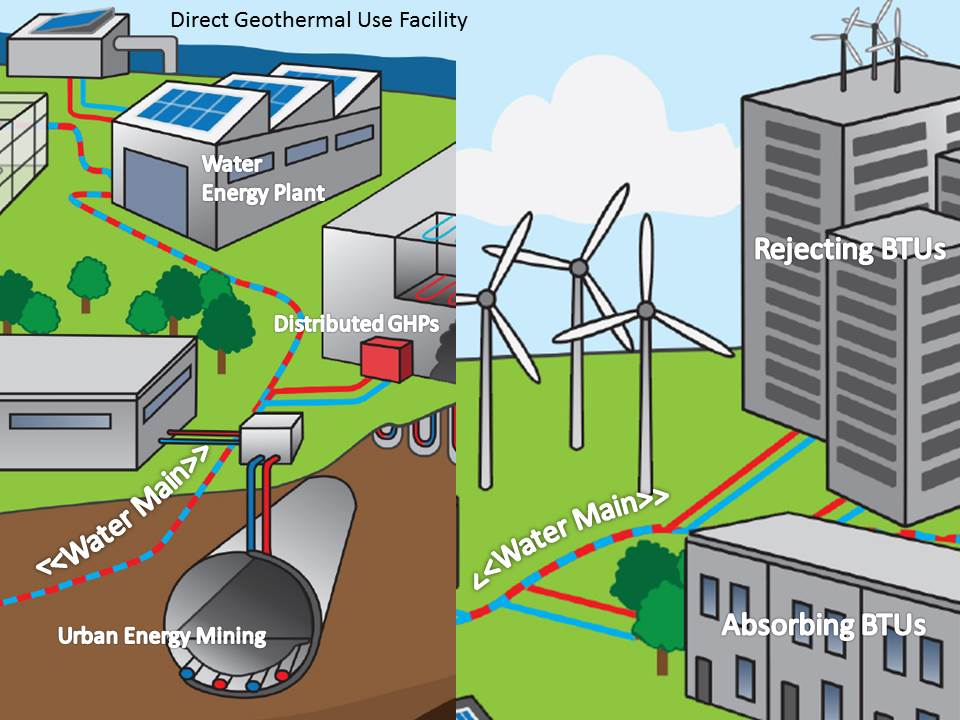 City Water Geothermal Infrastructure