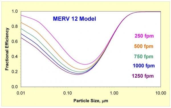merv filter effectiveness