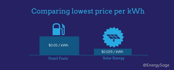 solar-vs.-fossil-fuels