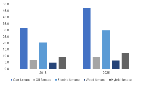 us-residential-furnace-market