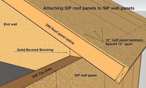 sips.thermalshellhomes.com.jpg