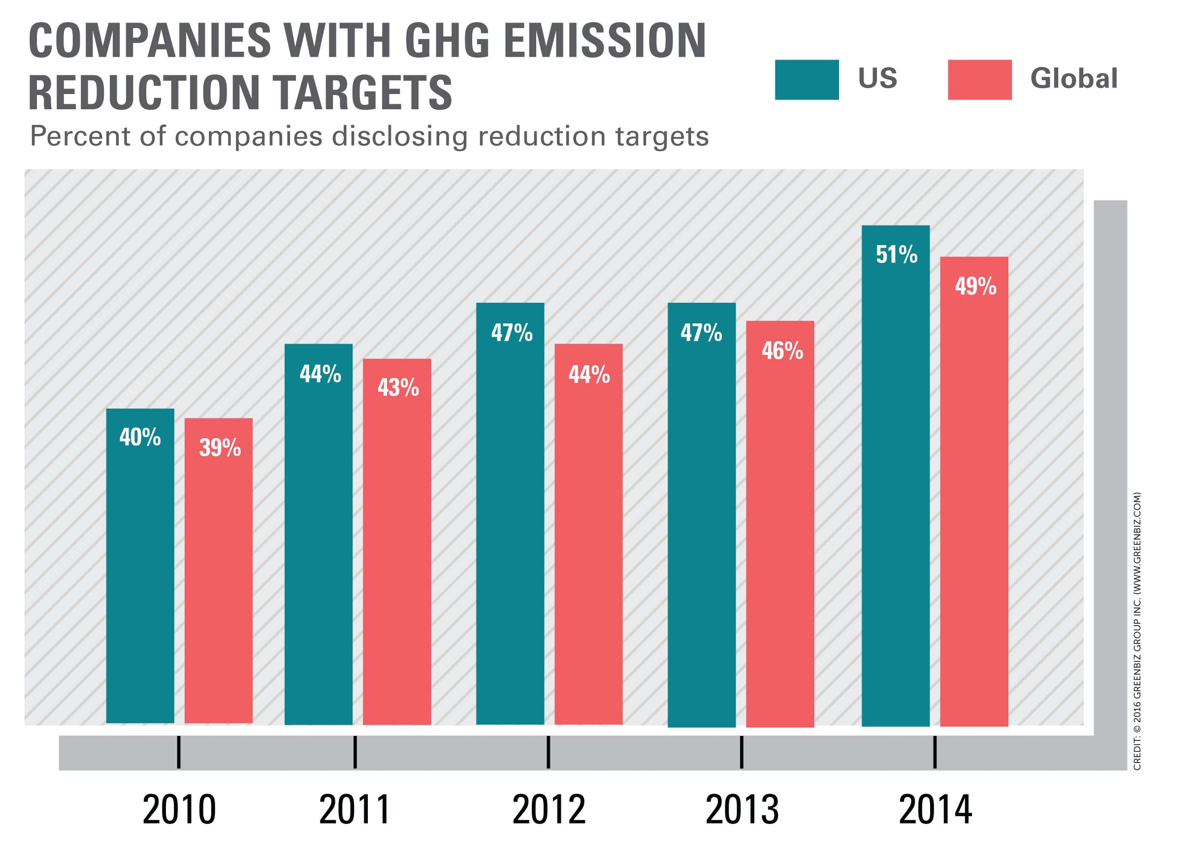 Emission Reduction Targets