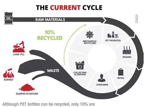 GB Perils - Current Plastics Cycle
