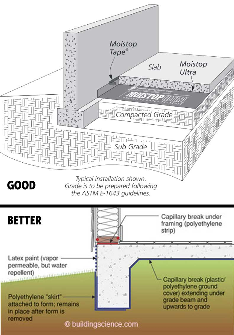 Dry Basements Depend On Durable Vapor Barriers That Isolate Slabs
