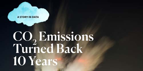 Carbon Emissions Turned Back10 Years