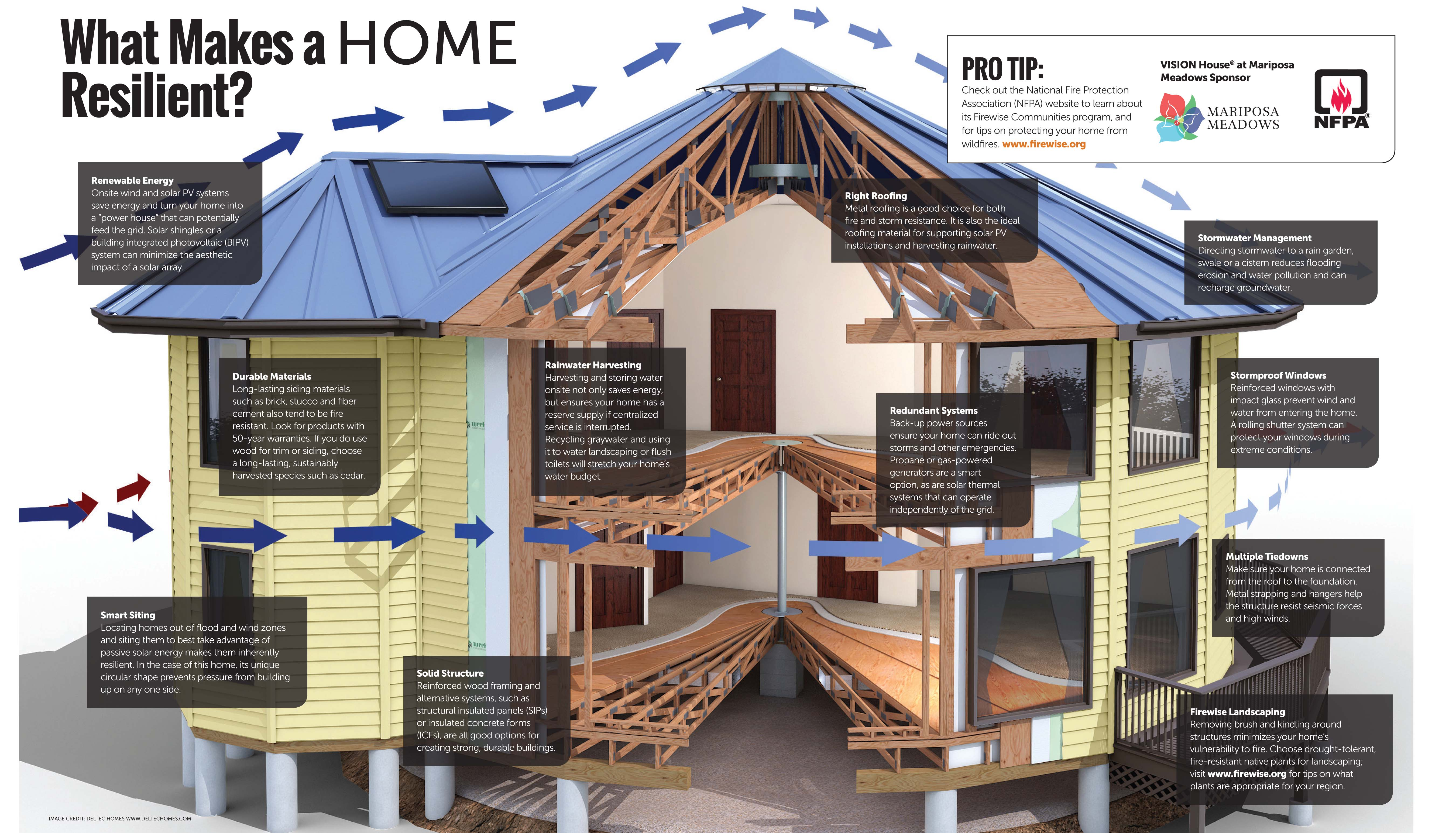 Green builder resilient housing home page - When building a house ...