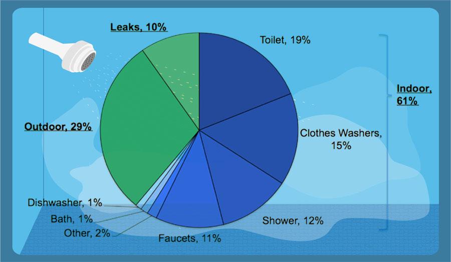 U.S. Household Water Use