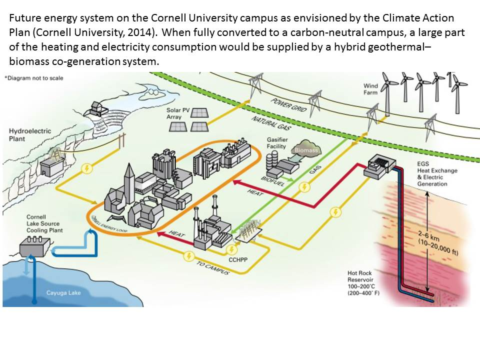 From Cooling and Heating to Electrical Power; Geothermal