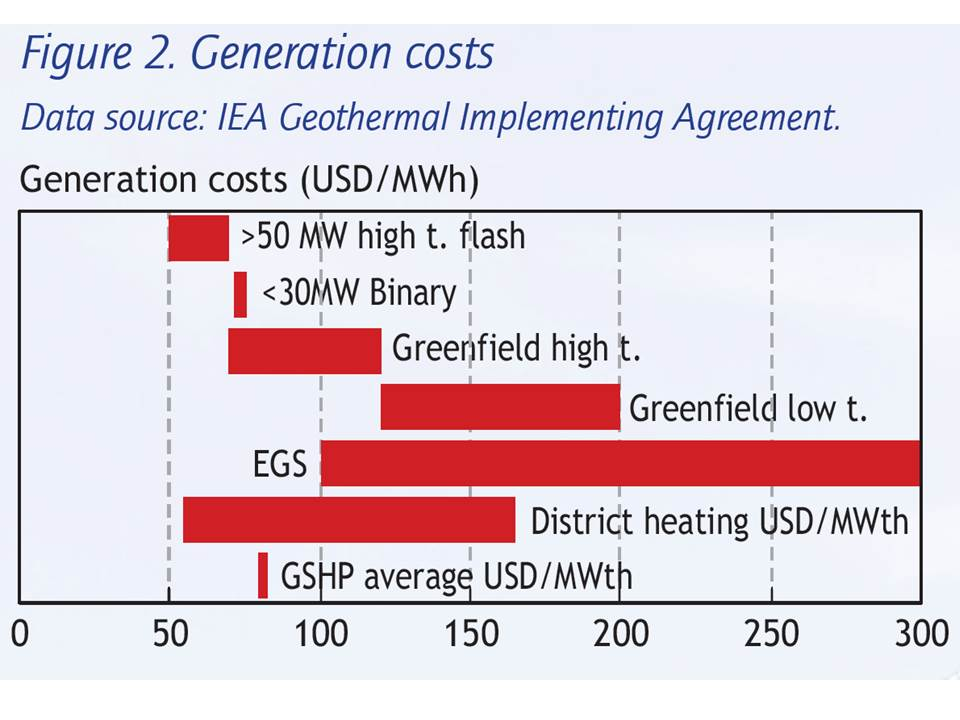 Cost to Produce Usable Energy are Low for GSHP's (GHP's)