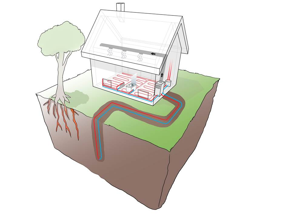 Geothermal Heat Pumps (GHP's) Work Anywhere