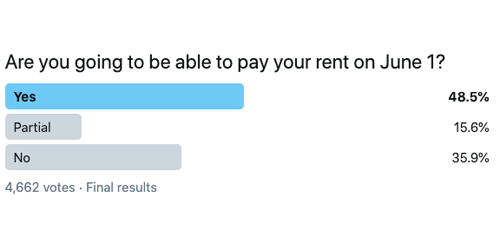 Survey: Rental Delinquincies Likely Far Worse Than Reported